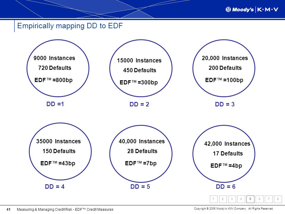 Measuring & Managing Credit Risk - EDF Credit Measures Copyright © 2006 Moodys KMV Company. All Rights Reserved. 41 Empirically mapping DD to EDF DD =