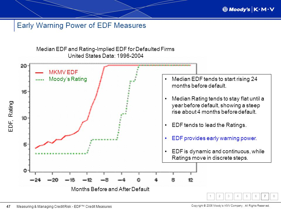 Measuring & Managing Credit Risk - EDF Credit Measures Copyright © 2006 Moodys KMV Company. All Rights Reserved. 47 Early Warning Power of EDF Measure