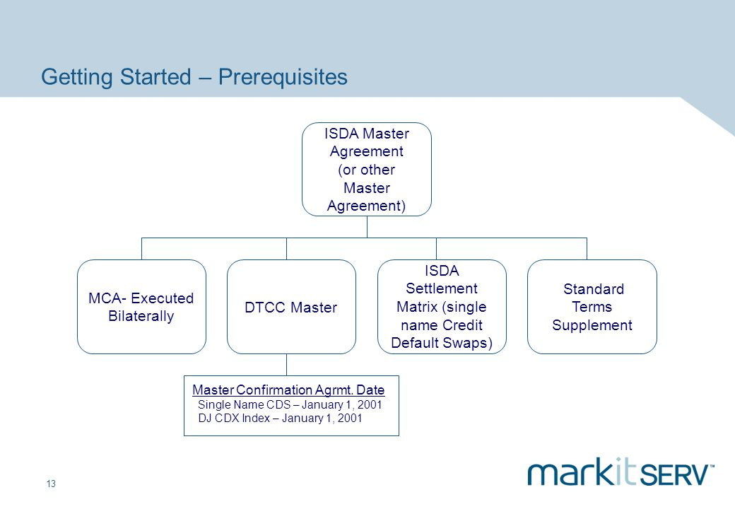 13 Getting Started – Prerequisites ISDA Master Agreement (or other Master Agreement) ISDA Settlement Matrix (single name Credit Default Swaps) DTCC Ma