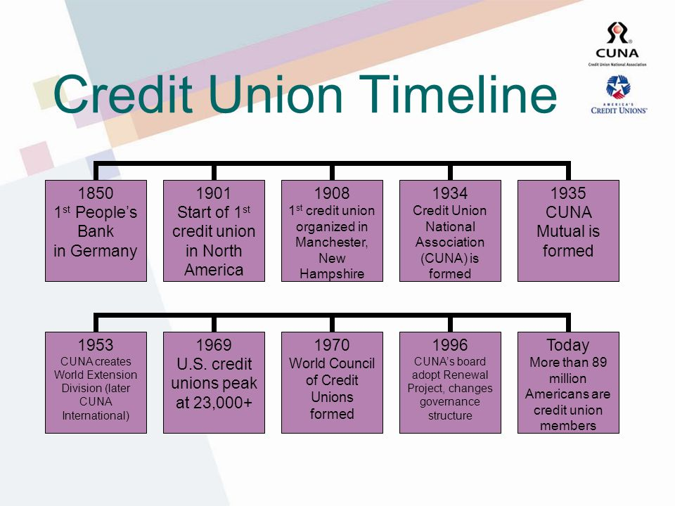 Credit Union Timeline 1850 1 st Peoples Bank in Germany 1901 Start of 1 st credit union in North America 1908 1 st credit union organized in Manchester, New Hampshire 1934 Credit Union National Association (CUNA) is formed 1935 CUNA Mutual is formed 1953 CUNA creates World Extension Division (later CUNA International) 1969 U.S.