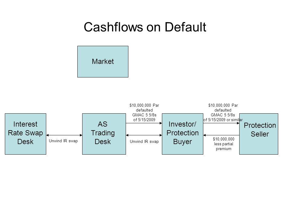 Cashflows on Default Interest Rate Swap Desk AS Trading Desk Investor/ Protection Buyer Market Protection Seller $10,000,000 Par defaulted GMAC 5 5/8s of 5/15/2009 $10,000,000 less partial premium Unwind IR swap $10,000,000 Par defaulted GMAC 5 5/8s of 5/15/2009 or similar