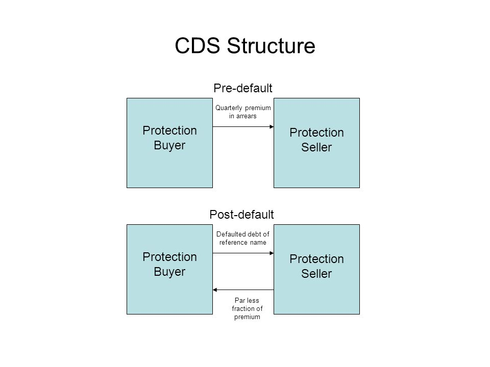 CDS Structure Protection Buyer Protection Seller Quarterly premium in arrears Protection Buyer Protection Seller Defaulted debt of reference name Par less fraction of premium Pre-default Post-default
