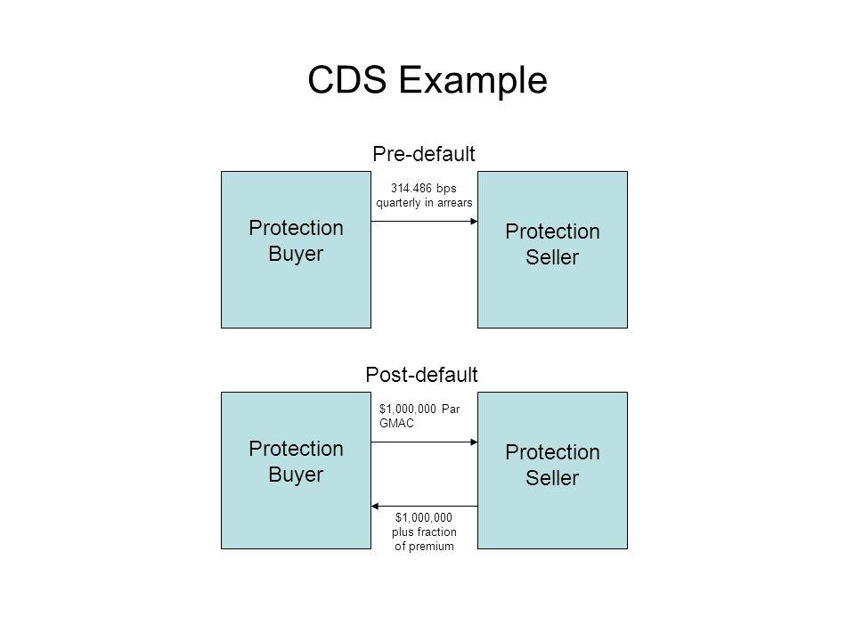 CDS Example Protection Buyer Protection Seller 314.486 bps quarterly in arrears Protection Buyer Protection Seller $1,000,000 plus fraction of premium Pre-default Post-default $1,000,000 Par GMAC