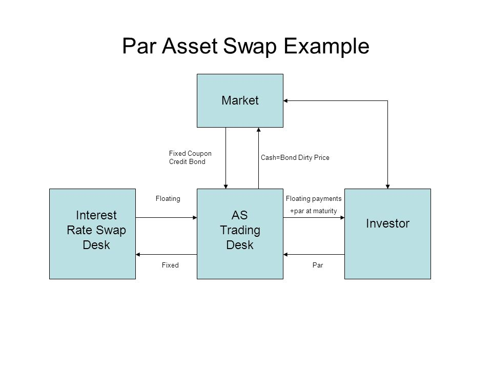 Par Asset Swap Example Interest Rate Swap Desk AS Trading Desk Investor FloatingFloating payments +par at maturity ParFixed Market Cash=Bond Dirty Price Fixed Coupon Credit Bond