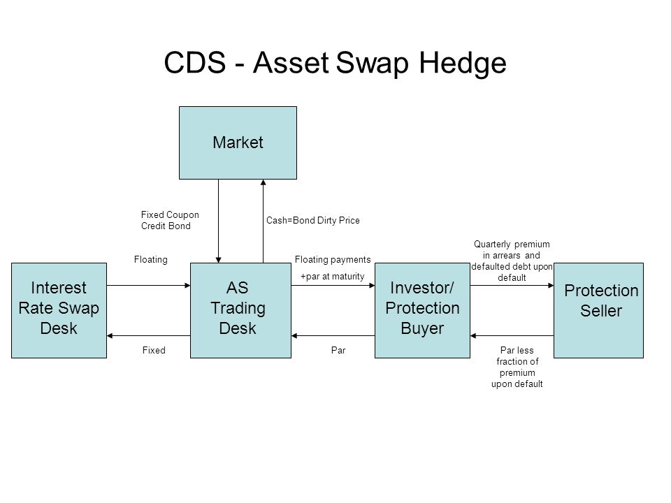 CDS - Asset Swap Hedge Interest Rate Swap Desk AS Trading Desk Investor/ Protection Buyer FloatingFloating payments +par at maturity ParFixed Market Cash=Bond Dirty Price Fixed Coupon Credit Bond Protection Seller Quarterly premium in arrears and defaulted debt upon default Par less fraction of premium upon default