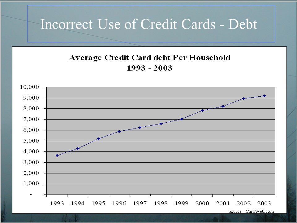 Incorrect Use of Credit Cards - Debt