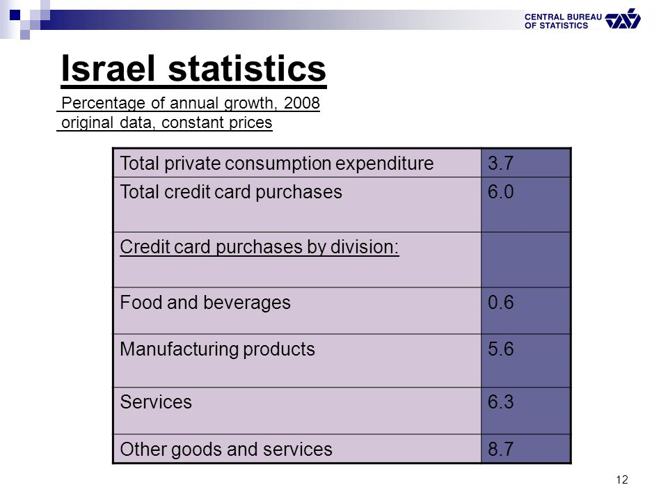 12 Israel statistics Percentage of annual growth, 2008 original data, constant prices 3.7Total private consumption expenditure 6.0Total credit card pu
