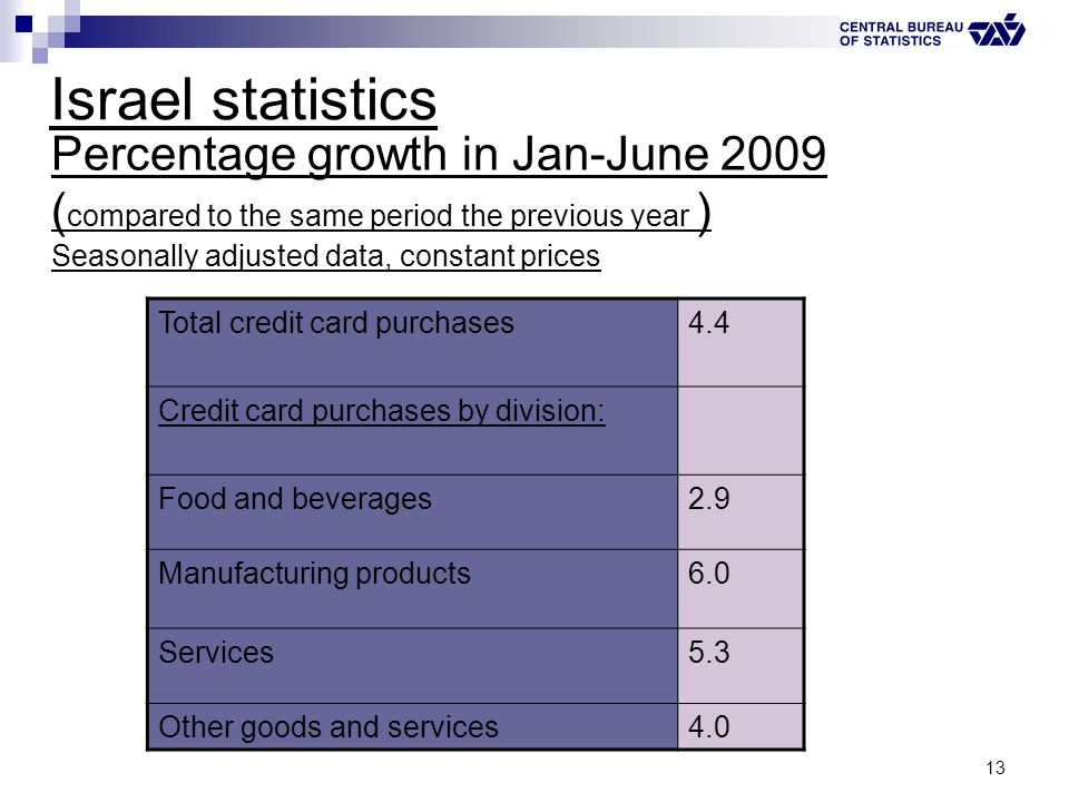 13 Israel statistics Percentage growth in Jan-June 2009 ( compared to the same period the previous year ) Seasonally adjusted data, constant prices 4.