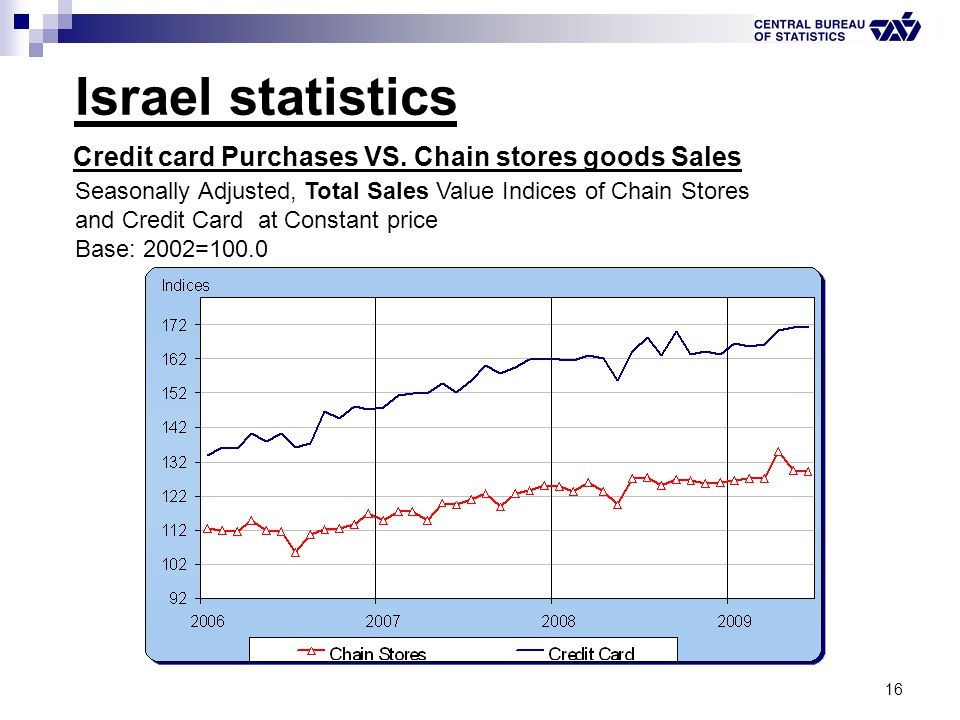 16 Israel statistics Credit card Purchases VS. Chain stores goods Sales Seasonally Adjusted, Total Sales Value Indices of Chain Stores and Credit Card