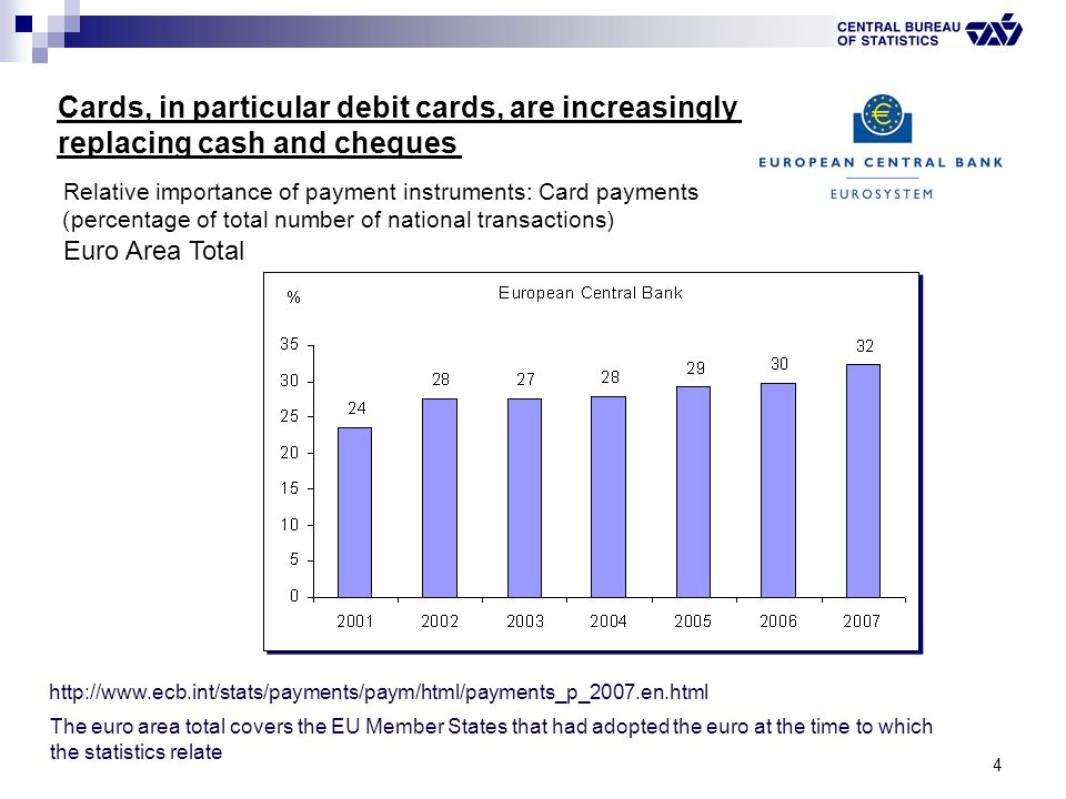 4 Relative importance of payment instruments: Card payments (percentage of total number of national transactions) Euro Area Total http://www.ecb.int/s