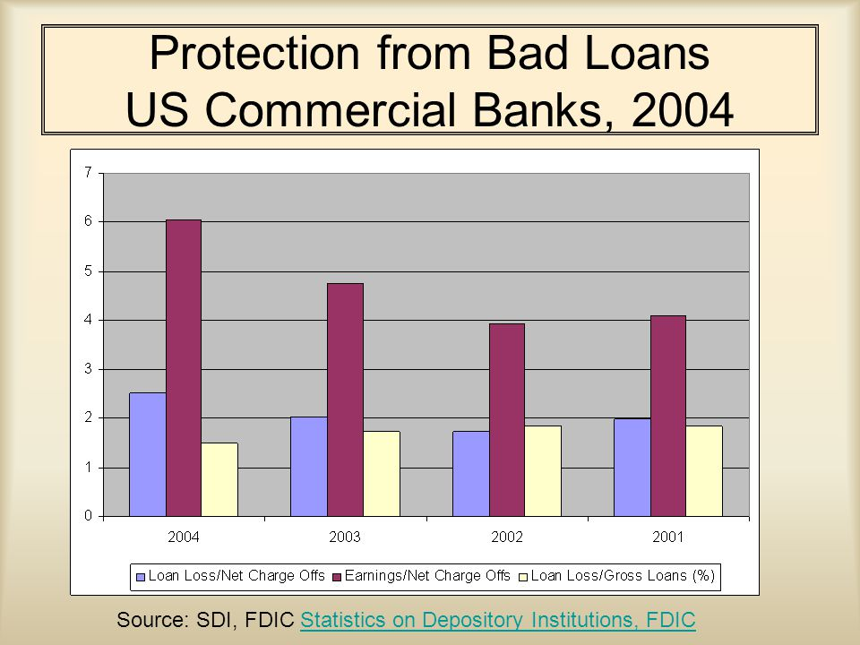 Protection from Bad Loans US Commercial Banks, 2004 Source: SDI, FDIC Statistics on Depository Institutions, FDICStatistics on Depository Institutions, FDIC
