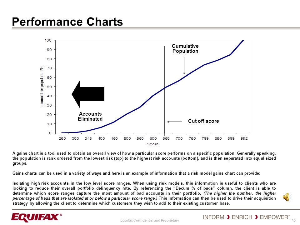 Equifax Confidential and Proprietary 13 Performance Charts A gains chart is a tool used to obtain an overall view of how a particular score performs o