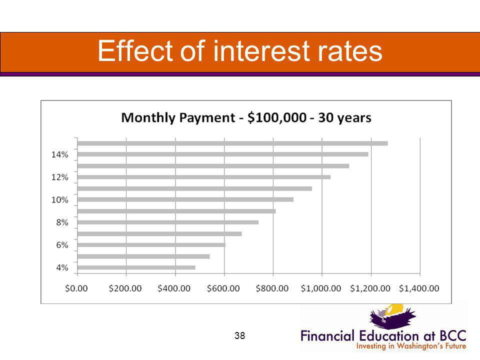 Effect of interest rates 38