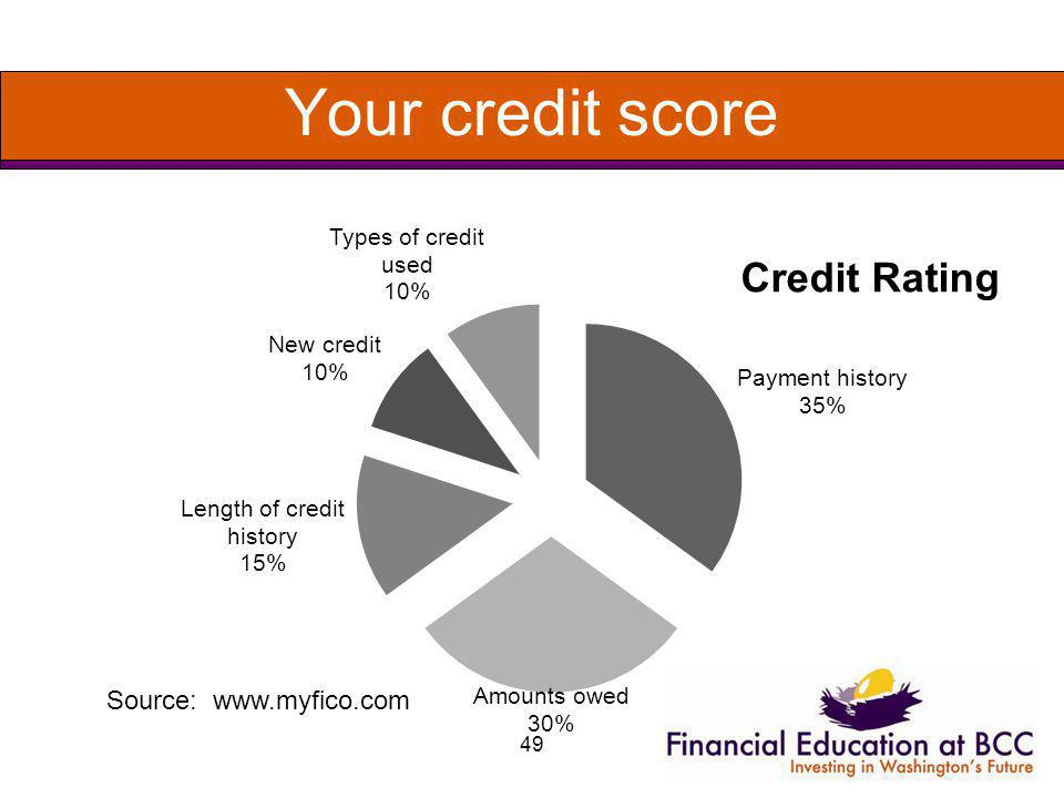 49 Your credit score Source: www.myfico.com
