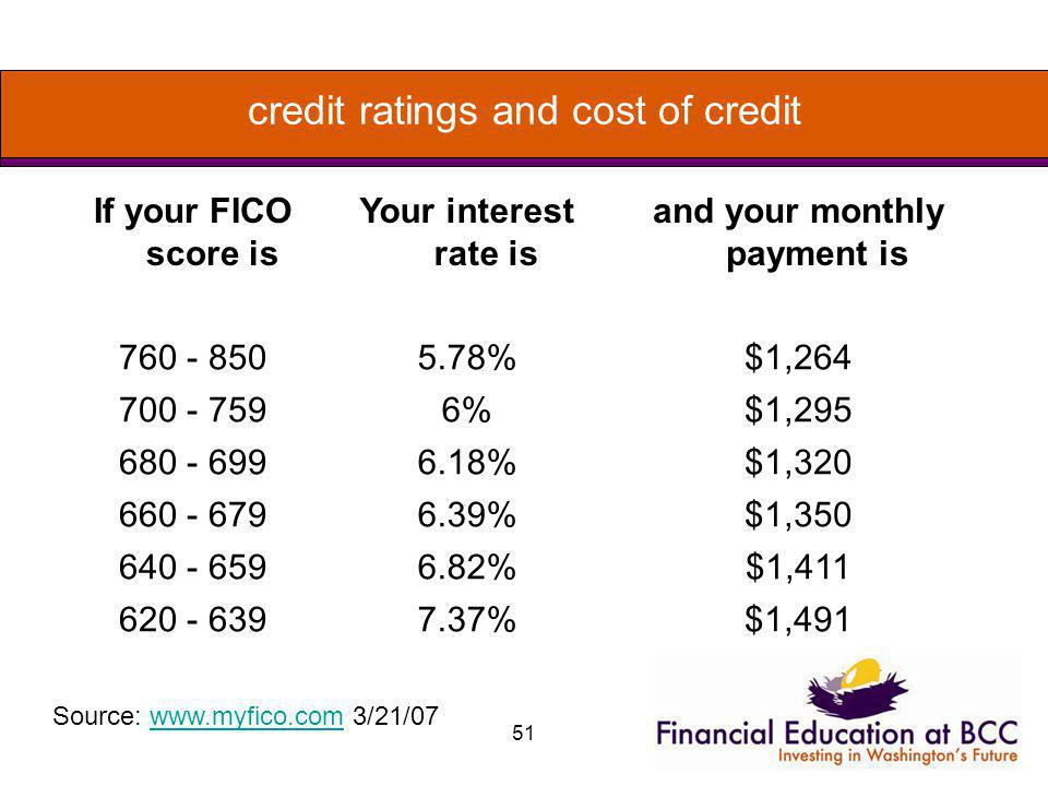 51 credit ratings and cost of credit If your FICO score is Your interest rate is and your monthly payment is 760 - 8505.78%$1,264 700 - 7596%$1,295 68