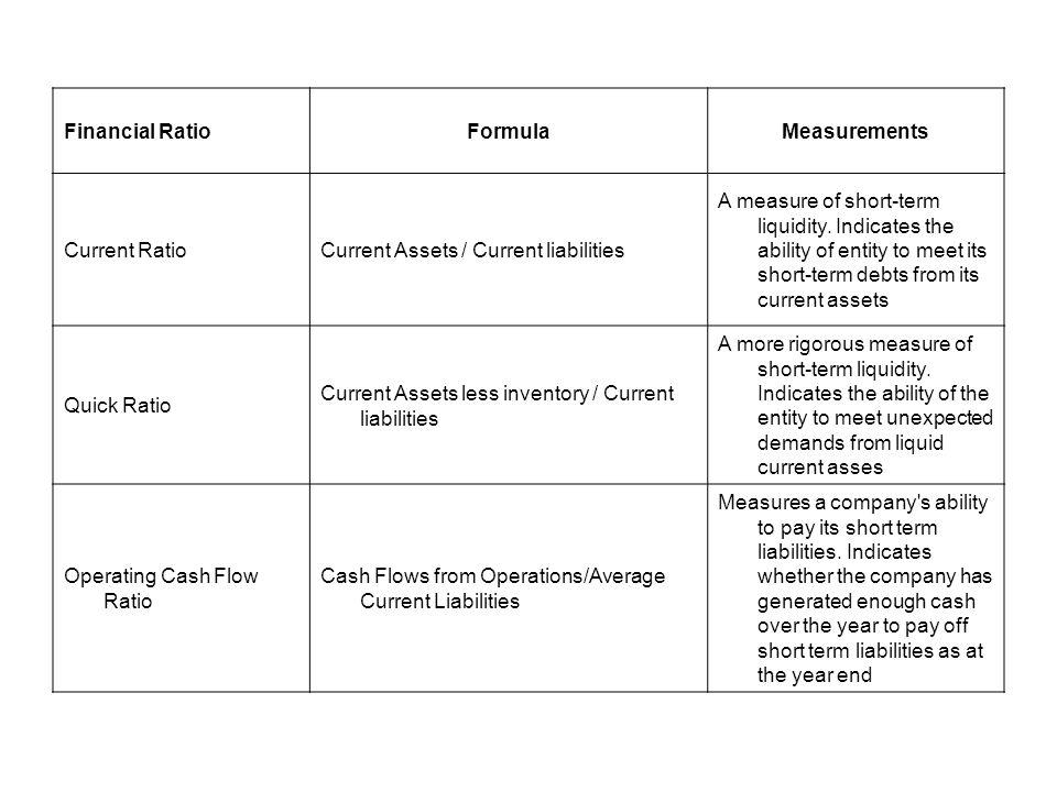 Financial RatioFormulaMeasurements Current RatioCurrent Assets / Current liabilities A measure of short-term liquidity. Indicates the ability of entit