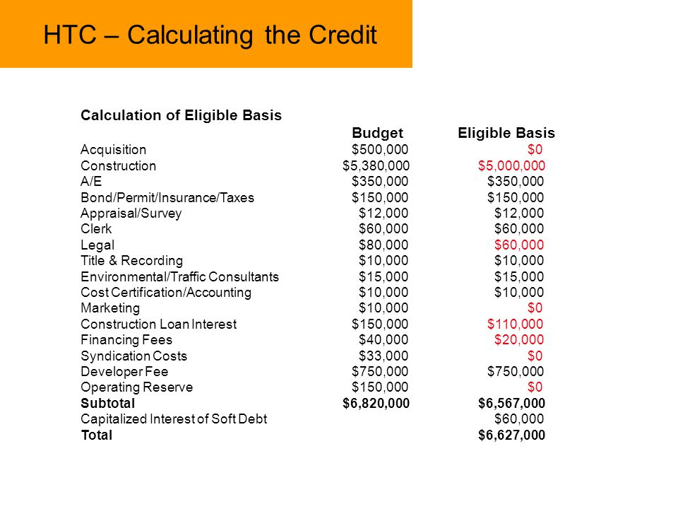 HTC – Calculating the Credit Calculation of Eligible Basis Budget Eligible Basis Acquisition$500,000 $0 Construction $5,380,000 $5,000,000 A/E$350,000