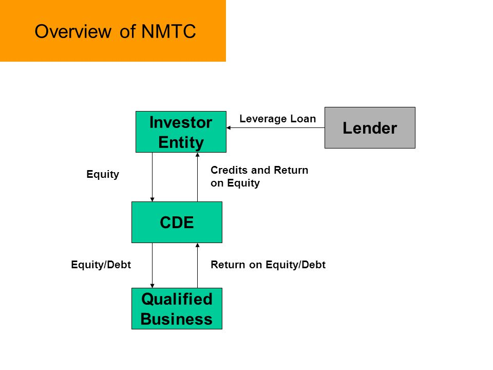 Overview of NMTC CDE Qualified Business Investor Entity Lender Leverage Loan Equity Credits and Return on Equity Return on Equity/DebtEquity/Debt
