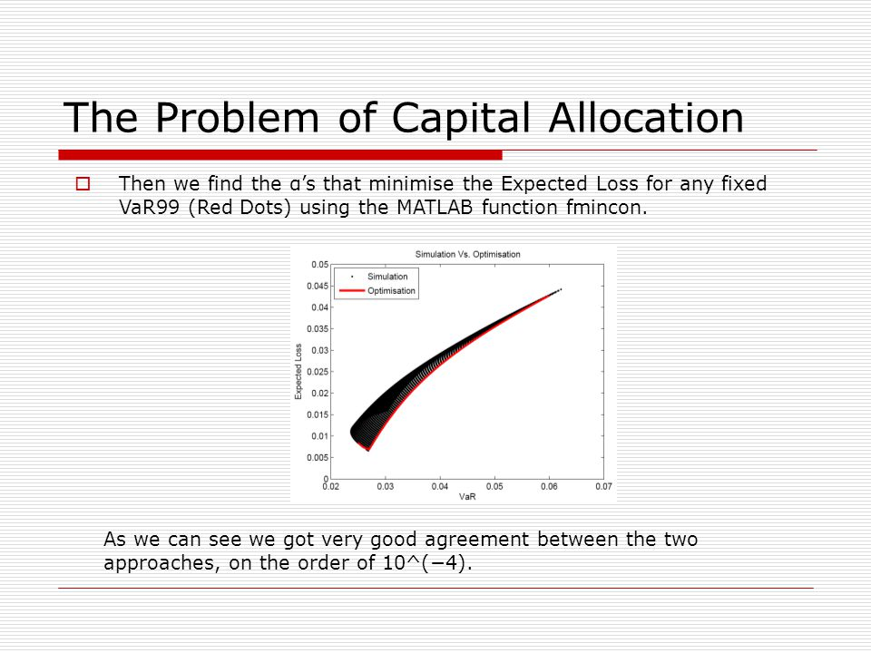 The Problem of Capital Allocation Then we find the αs that minimise the Expected Loss for any fixed VaR99 (Red Dots) using the MATLAB function fmincon.