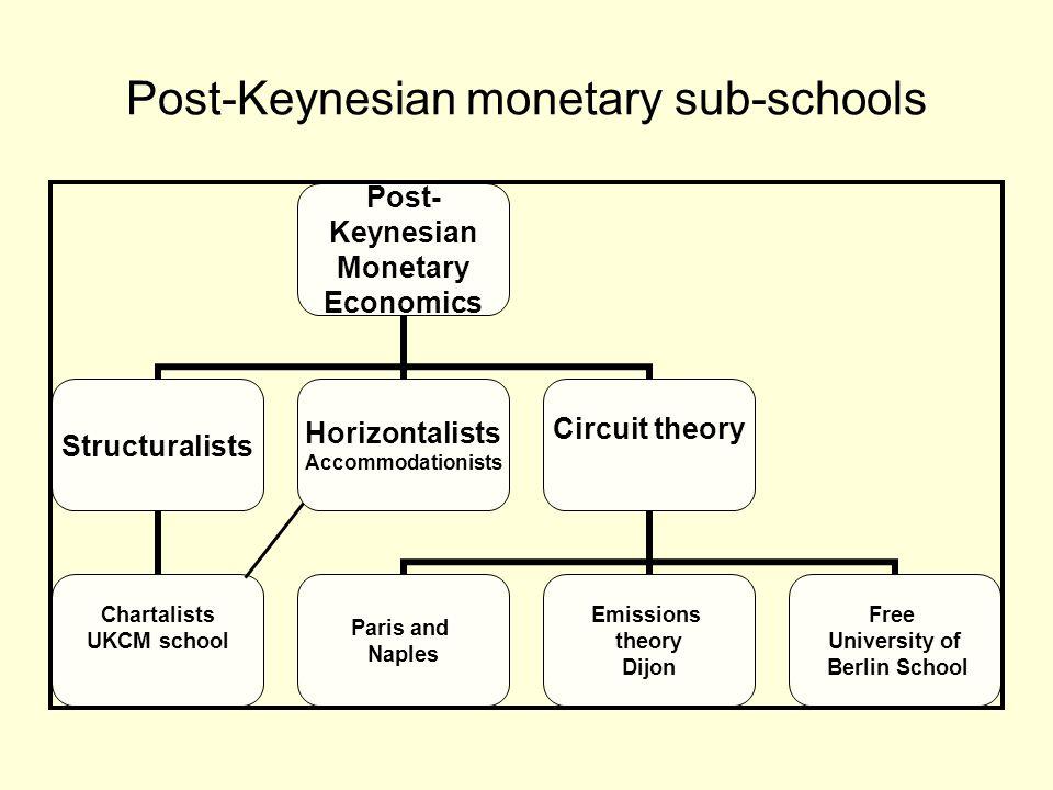 Post-Keynesian monetary sub-schools Post- Keynesian Monetary Economics Structuralists Chartalists UKCM school Horizontalists Accommodationists Circuit