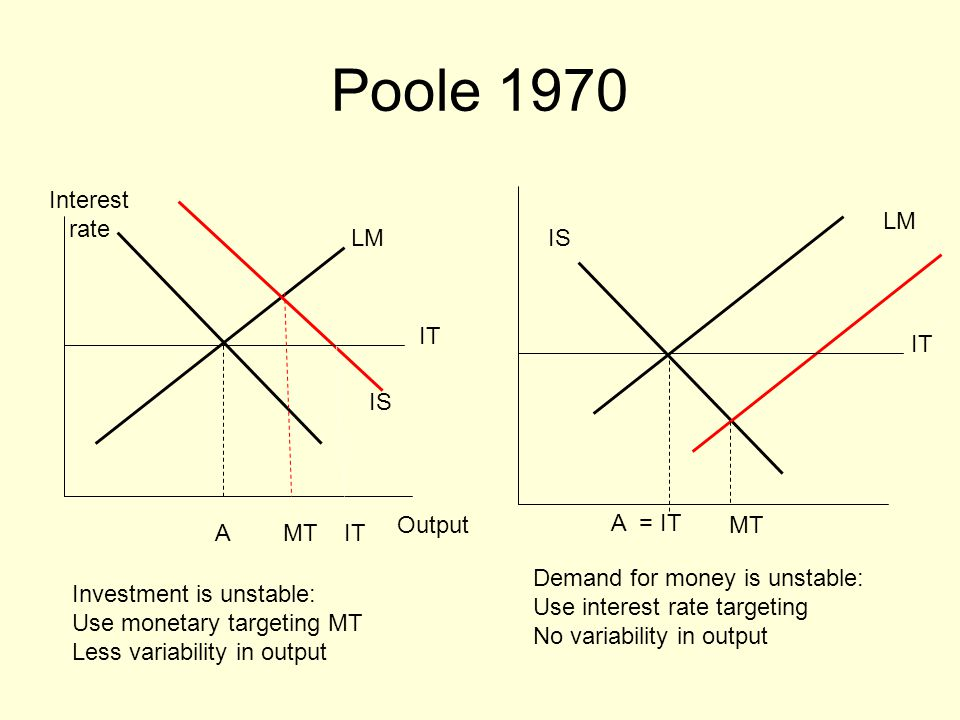Poole 1970 Interest rate Output A IS LM MTIT LM A = IT MT IS Investment is unstable: Use monetary targeting MT Less variability in output Demand for money is unstable: Use interest rate targeting No variability in output IT