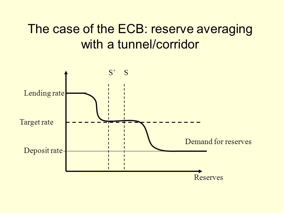 The case of the ECB: reserve averaging with a tunnel/corridor Reserves Target rate Lending rate Deposit rate Demand for reserves SS