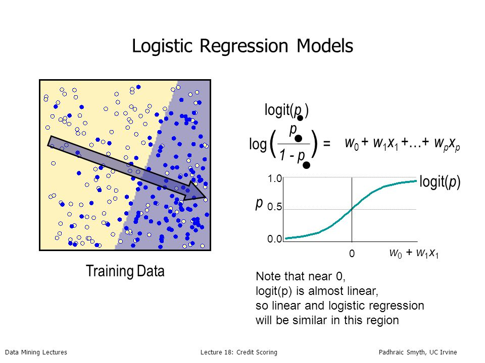 Data Mining Lectures Lecture 18: Credit Scoring Padhraic Smyth, UC Irvine g -1 () w 0 + w 1 x 1 +…+ w p x p = p Logistic Regression Models Training Data log(odds) ( ) p 1 - p log logit( p ) 0.0 1.0 p 0.5 logit( p ) 0 Note that near 0, logit(p) is almost linear, so linear and logistic regression will be similar in this region w 0 + w 1 x 1
