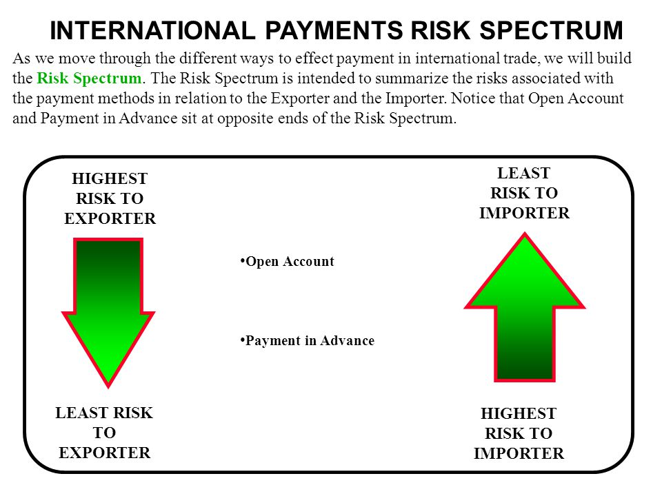 INTERNATIONAL PAYMENTS RISK SPECTRUM As we move through the different ways to effect payment in international trade, we will build the Risk Spectrum.