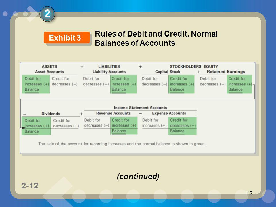 1-12 2-12 12 2 Exhibit 3 Rules of Debit and Credit, Normal Balances of Accounts (continued)