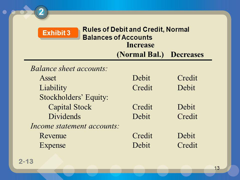 1-13 2-13 13 Increase (Normal Bal.) Decreases Balance sheet accounts: AssetDebitCredit LiabilityCreditDebit Stockholders Equity: Capital Stock CreditD