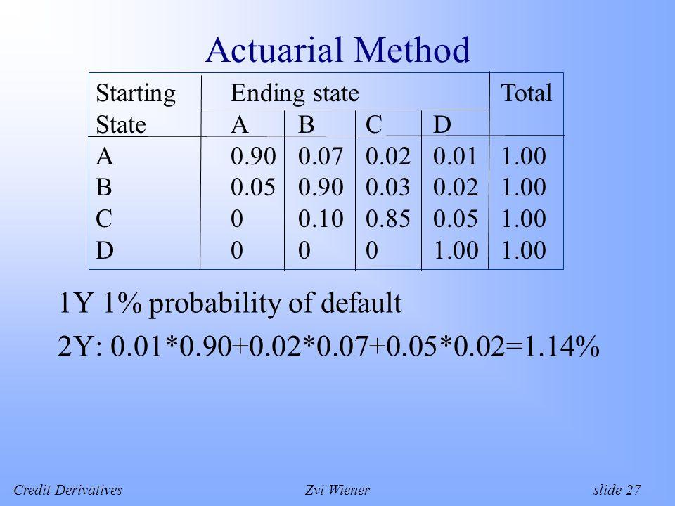 Credit DerivativesZvi Wiener slide 27 Actuarial Method 1Y 1% probability of default 2Y: 0.01*0.90+0.02*0.07+0.05*0.02=1.14% StartingEnding stateTotal StateABCD A0.900.070.020.011.00 B0.050.900.030.021.00 C00.100.850.051.00 D0001.001.00