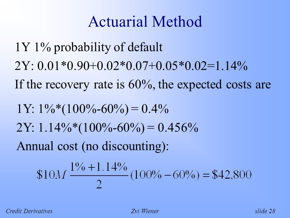 Credit DerivativesZvi Wiener slide 28 Actuarial Method 1Y 1% probability of default 2Y: 0.01*0.90+0.02*0.07+0.05*0.02=1.14% If the recovery rate is 60%, the expected costs are 1Y: 1%*(100%-60%) = 0.4% 2Y: 1.14%*(100%-60%) = 0.456% Annual cost (no discounting):