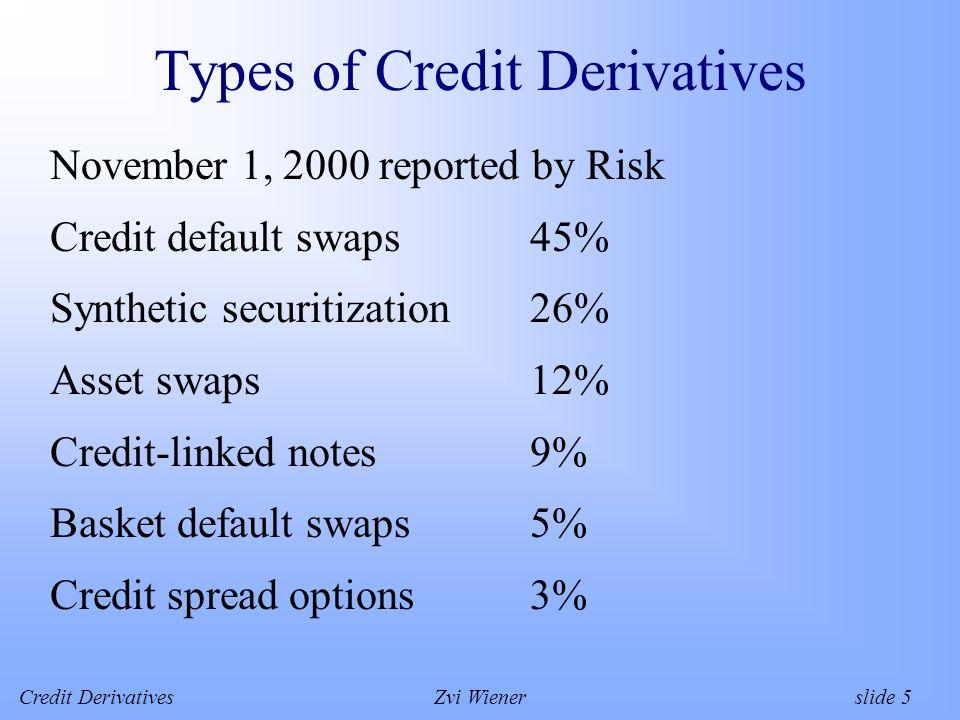 Credit DerivativesZvi Wiener slide 5 Types of Credit Derivatives November 1, 2000 reported by Risk Credit default swaps45% Synthetic securitization26% Asset swaps12% Credit-linked notes9% Basket default swaps5% Credit spread options3%