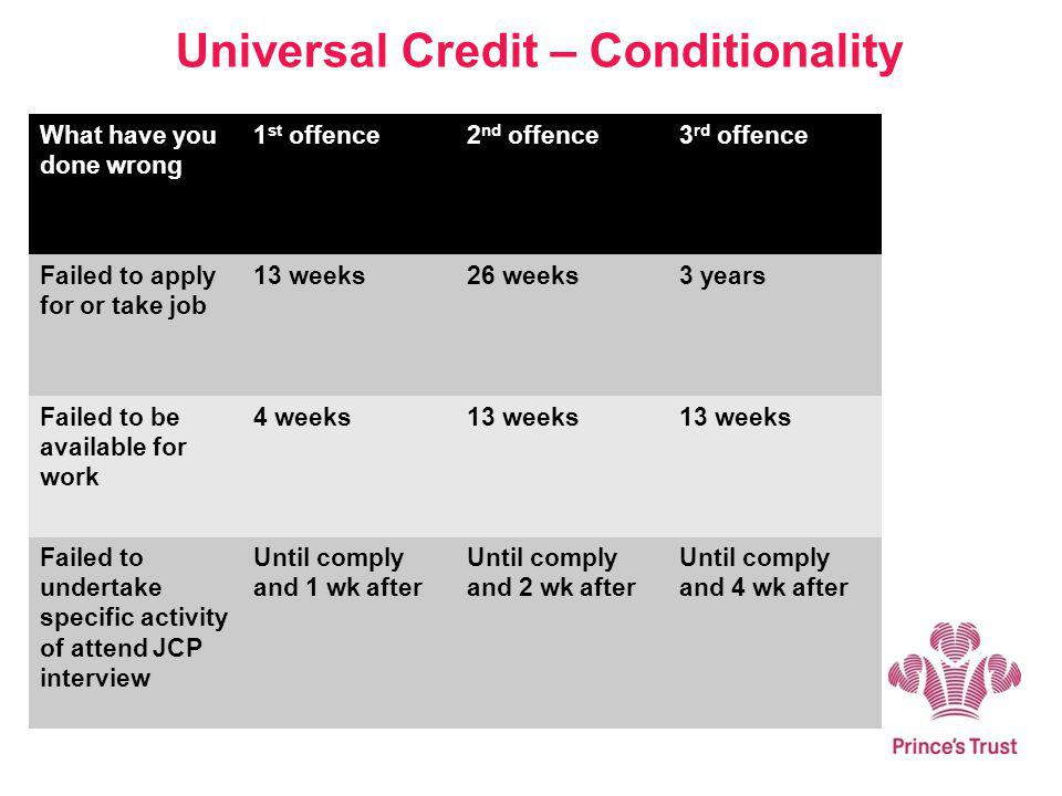 Universal Credit – Conditionality What have you done wrong 1 st offence2 nd offence3 rd offence Failed to apply for or take job 13 weeks26 weeks3 year