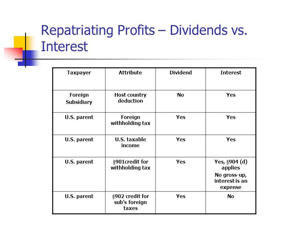 Repatriating Profits – Dividends vs. Interest TaxpayerAttributeDividendInterest Foreign Subsidiary Host country deduction NoYes U.S. parentForeign wit
