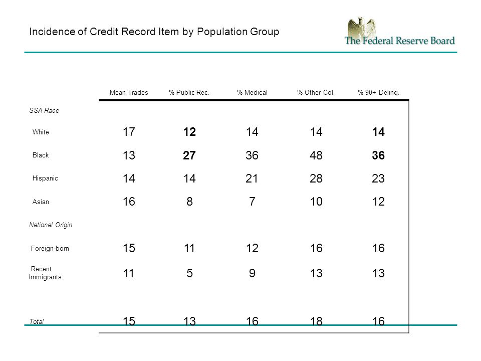 Incidence of Credit Record Item by Population Group Mean Trades% Public Rec.% Medical% Other Col.% 90+ Delinq.
