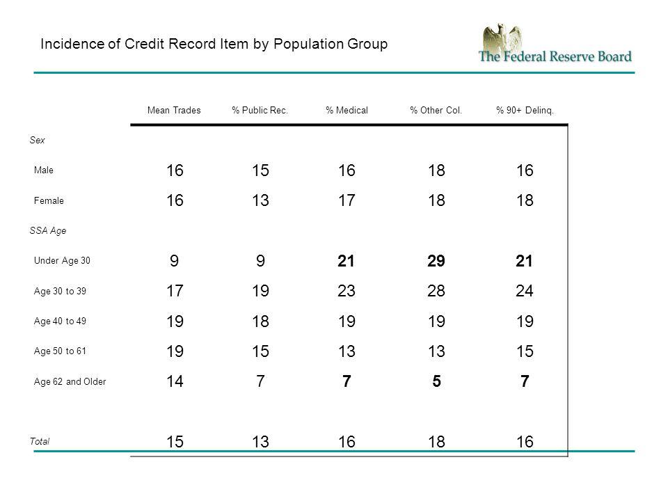 Distribution of TransRisk Score by Race Mean Score White54.0 Black25.6 Hispanic38.2 Asian54.8