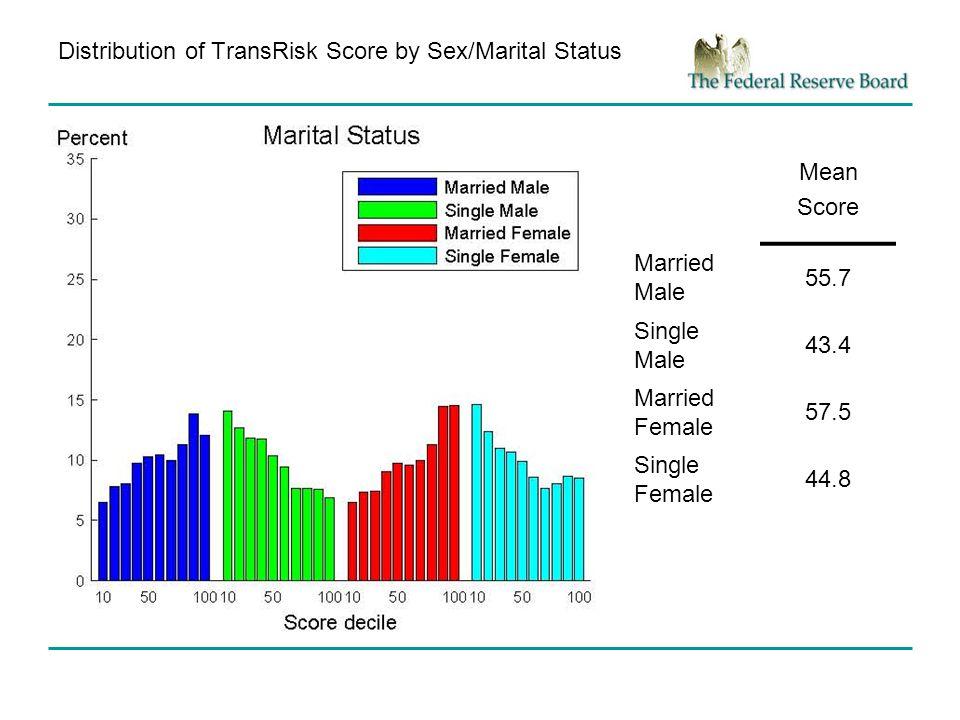 Distribution of TransRisk Score by Sex/Marital Status Mean Score Married Male 55.7 Single Male 43.4 Married Female 57.5 Single Female 44.8