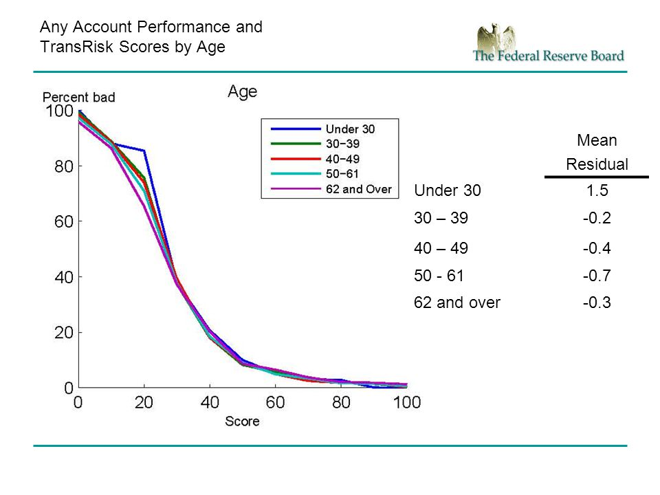 Any Account Performance and TransRisk Scores by Age Mean Residual Under 301.5 30 – 39-0.2 40 – 49-0.4 50 - 61-0.7 62 and over-0.3