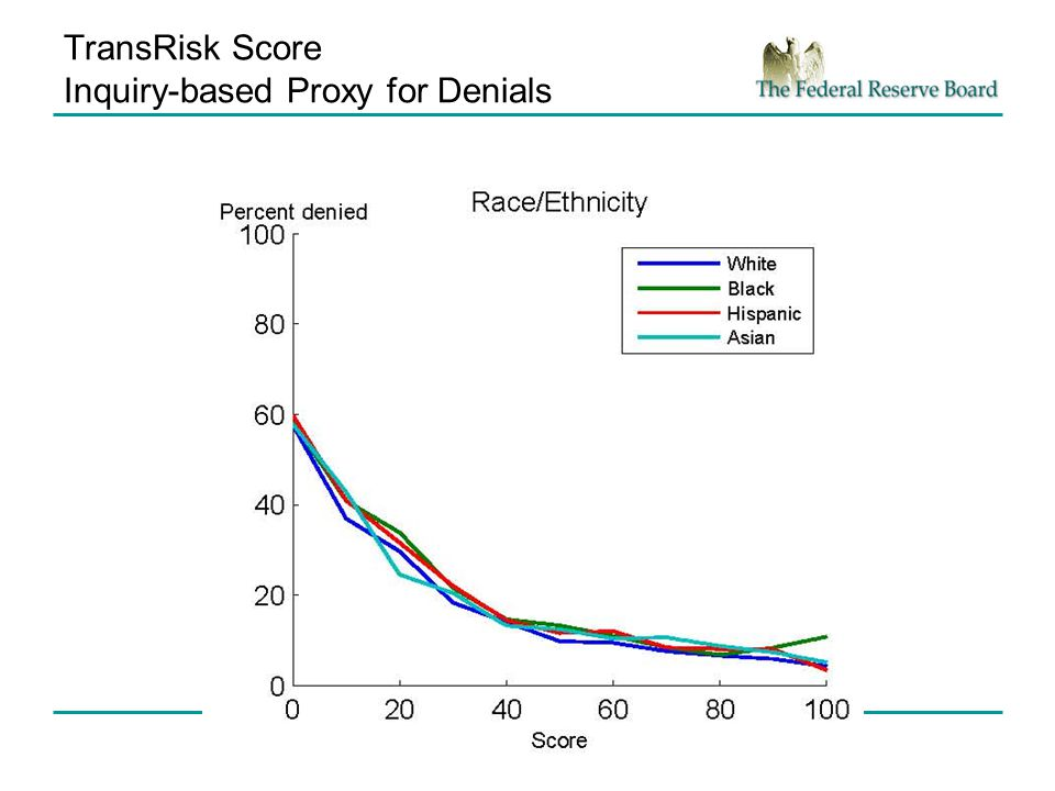 TransRisk Score Inquiry-based Proxy for Denials