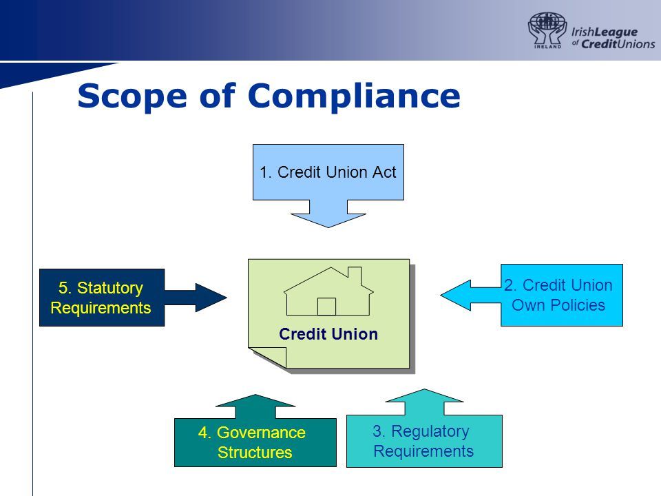 Scope of Compliance 1.Credit Union Act 2. Credit Union Own Policies 3.