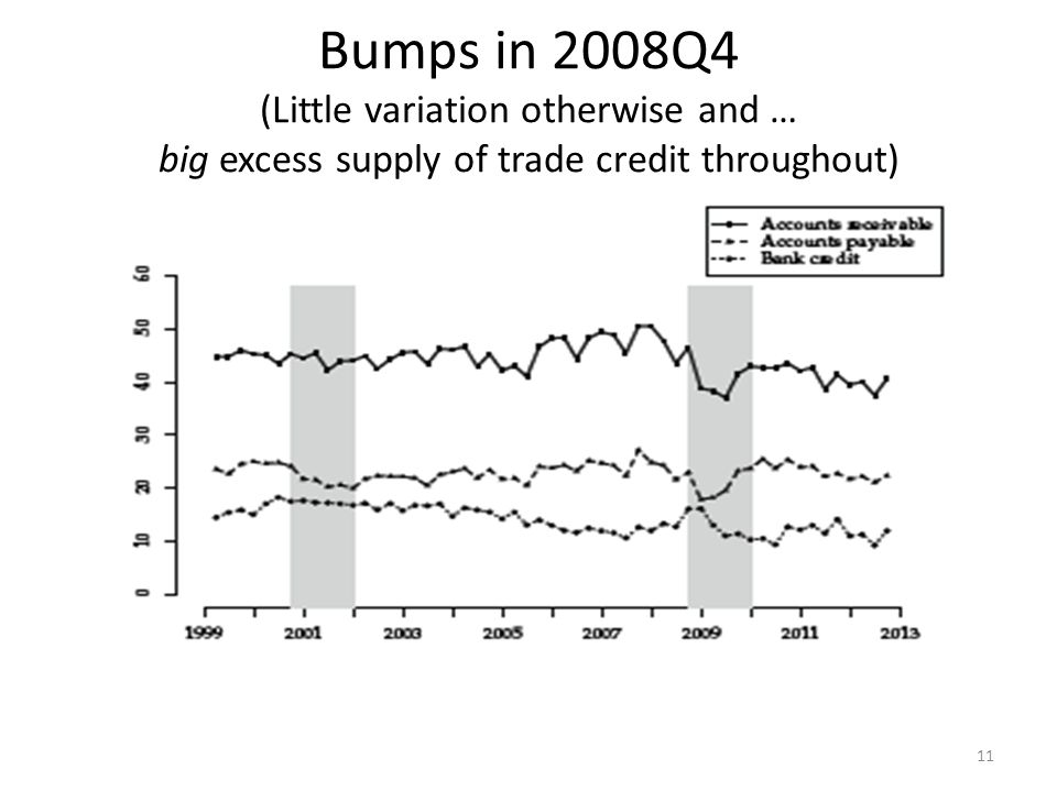 Bumps in 2008Q4 (Little variation otherwise and … big excess supply of trade credit throughout) 11