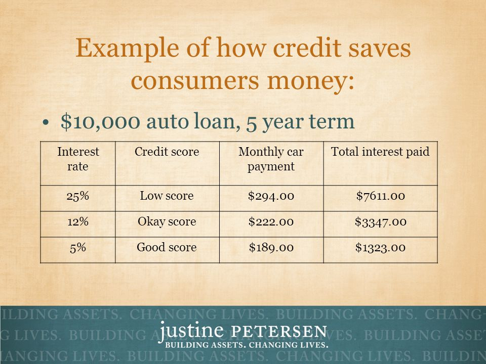 Example of how credit saves consumers money: $10,000 auto loan, 5 year term Interest rate Credit scoreMonthly car payment Total interest paid 25%Low score$294.00$ %Okay score$222.00$ %Good score$189.00$