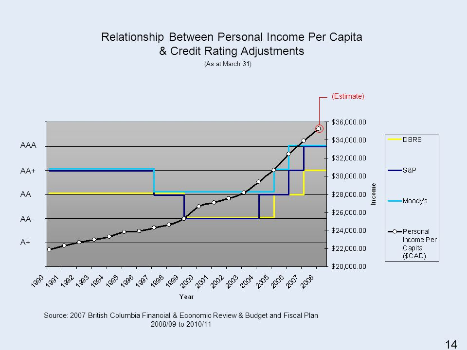 Relationship Between Personal Income Per Capita & Credit Rating Adjustments AAA AA+ AA AA- A+ Source: 2007 British Columbia Financial & Economic Review & Budget and Fiscal Plan 2008/09 to 2010/11 (Estimate) (As at March 31) 14