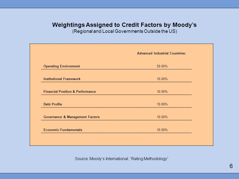 Weightings Assigned to Credit Factors by Moodys (Regional and Local Governments Outside the US) Source: Moodys International, Rating Methodology Advanced Industrial Countries: Operating Environment 50.00% Institutional Framework 10.00% Financial Position & Performance 10.00% Debt Profile 10.00% Governance & Management Factors 10.00% Economic Fundamentals 10.00% 6