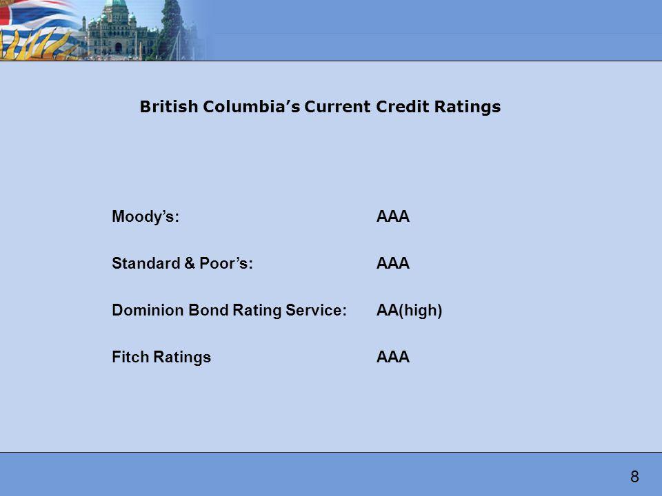 AAA AA+ AA AA- A+ Credit Rating History (Moodys, S&P, DBRS) Source: Ministry of Finance 9