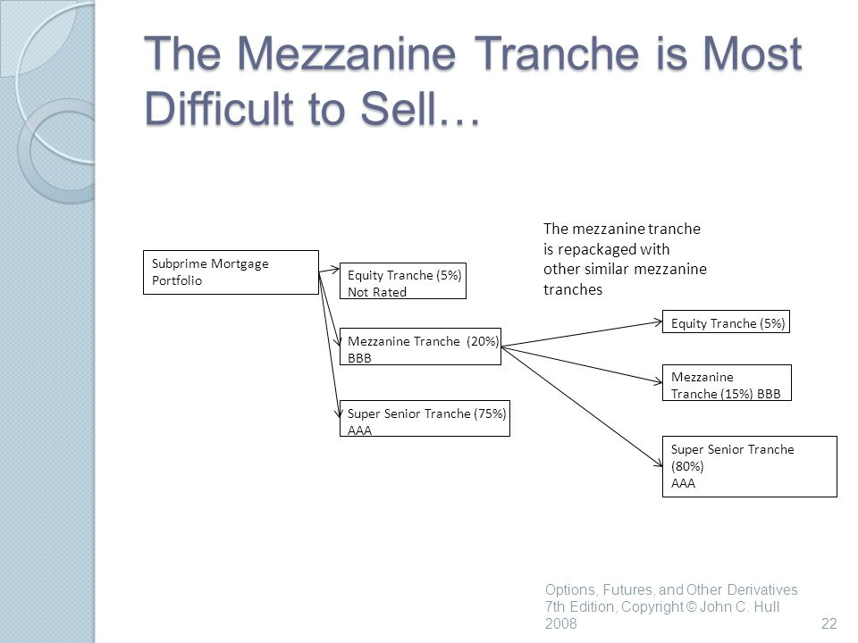 The Mezzanine Tranche is Most Difficult to Sell… Options, Futures, and Other Derivatives 7th Edition, Copyright © John C.