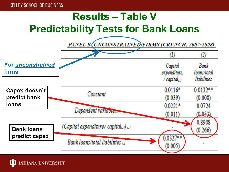 Results – Table V Predictability Tests for Bank Loans Capex doesnt predict bank loans Bank loans predict capex For unconstrained firms