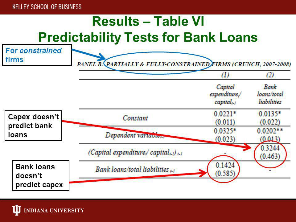 Results – Table VI Predictability Tests for Bank Loans Capex doesnt predict bank loans Bank loans doesnt predict capex For constrained firms