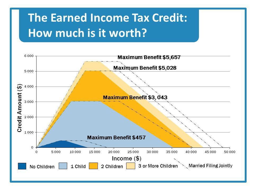 The Earned Income Tax Credit: How much is it worth
